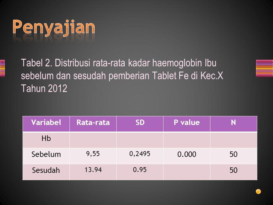 Penyajian Tabel 2. Distribusi rata-rata kadar haemoglobin Ibu sebelum dan sesudah pemberian Tablet Fe di Kec.X Tahun 2012.