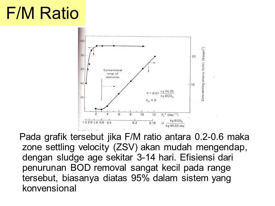 F/M Ratio