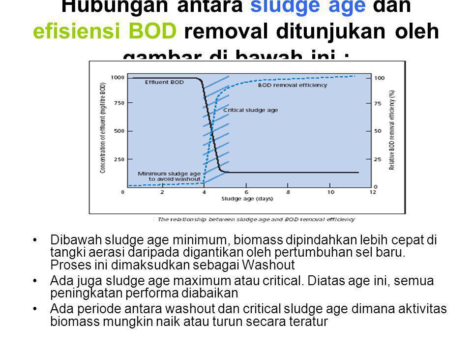 Hubungan antara sludge age dan efisiensi BOD removal ditunjukan oleh gambar di bawah ini :
