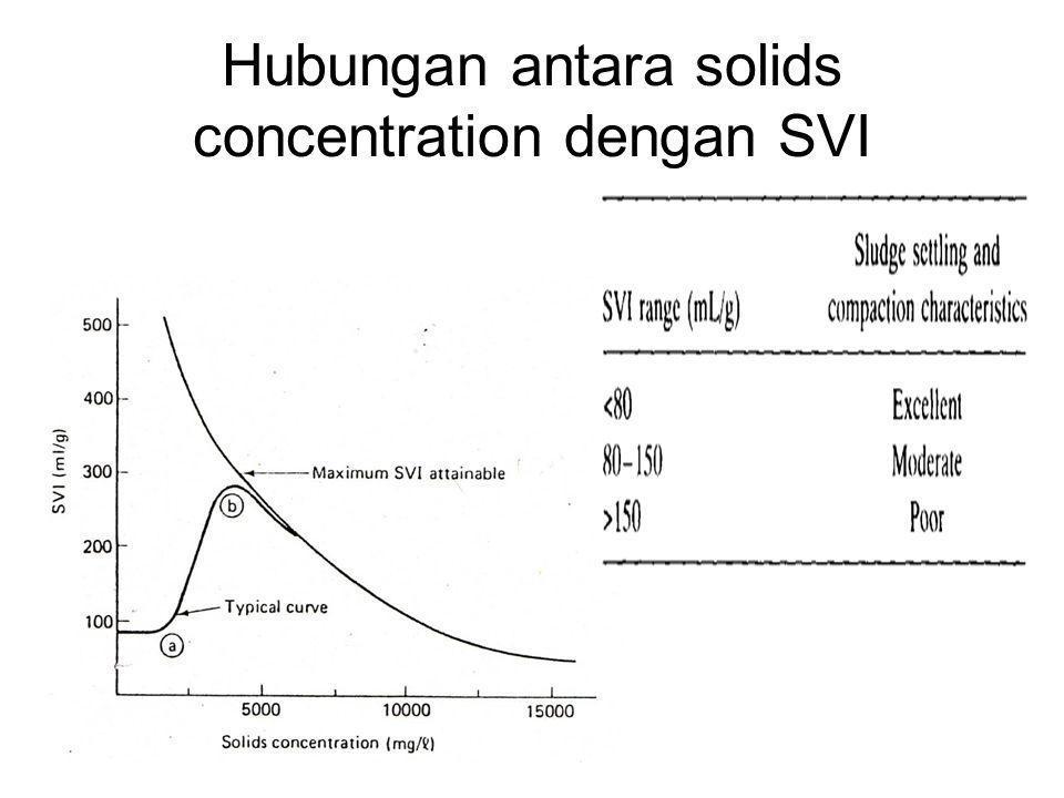Hubungan antara solids concentration dengan SVI
