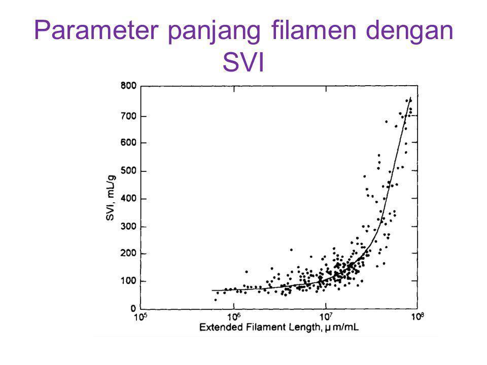 Parameter panjang filamen dengan SVI