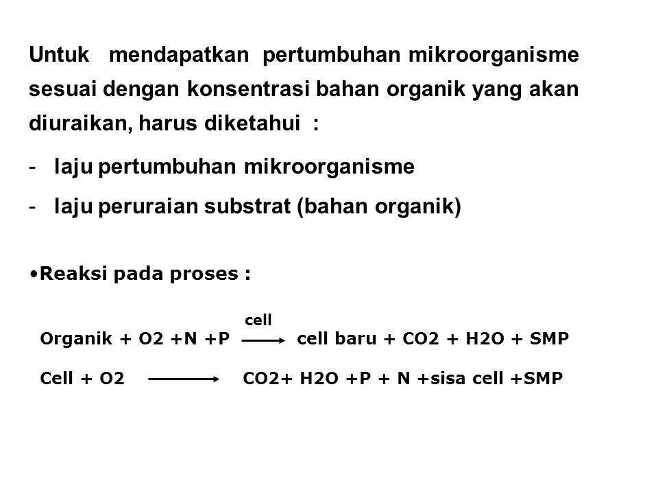 laju pertumbuhan mikroorganisme