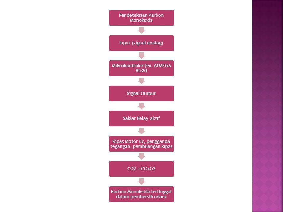 Pendeteksian Karbon Monoksida Input (signal analog)