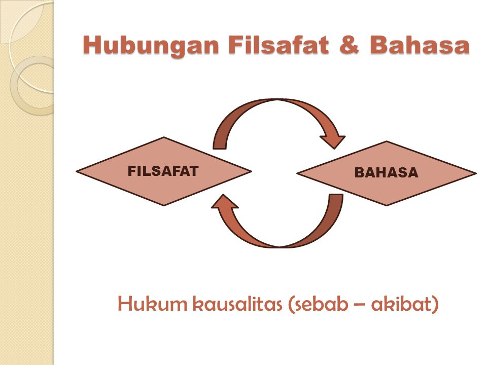 Hubungan Filsafat & Bahasa