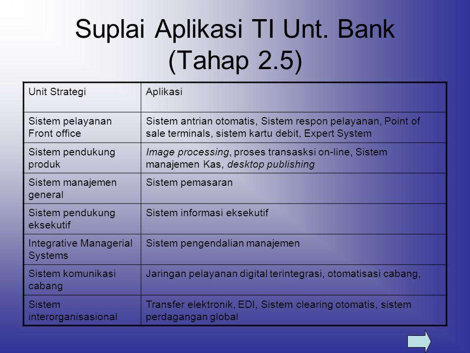 Suplai Aplikasi TI Unt. Bank (Tahap 2.5)