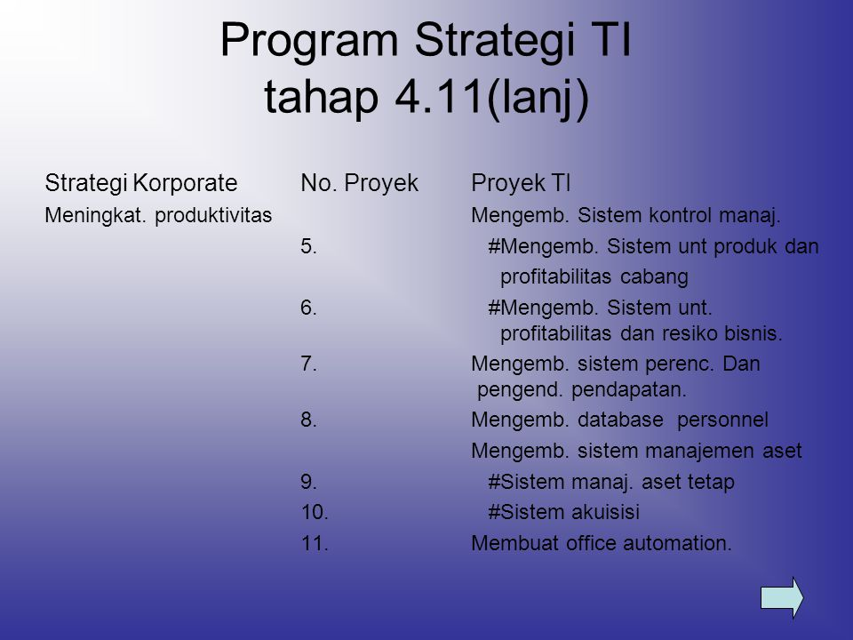 Program Strategi TI tahap 4.11(lanj)