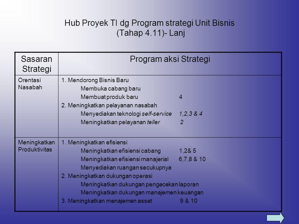 Hub Proyek TI dg Program strategi Unit Bisnis (Tahap 4.11)- Lanj