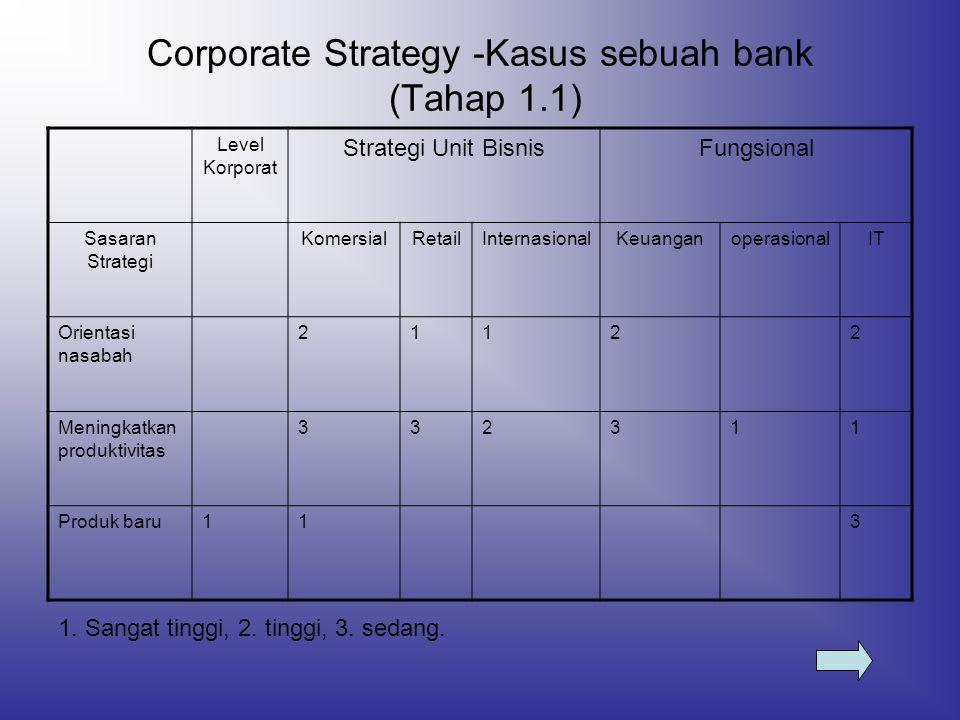 Corporate Strategy -Kasus sebuah bank (Tahap 1.1)