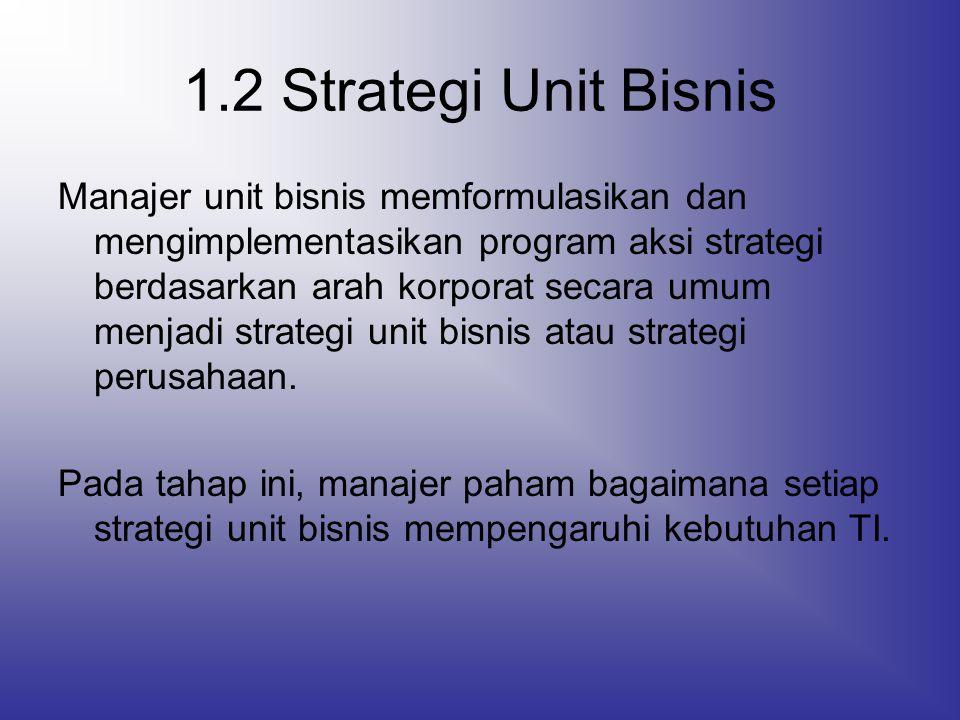 1.2 Strategi Unit Bisnis