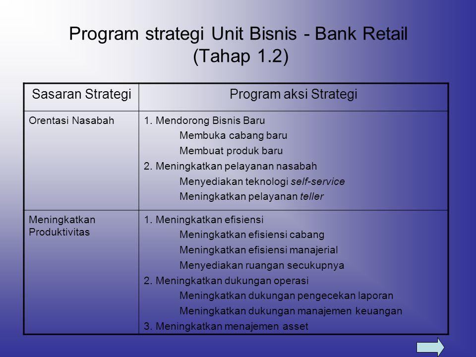 Program strategi Unit Bisnis - Bank Retail (Tahap 1.2)
