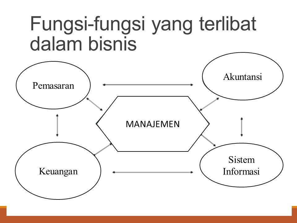 Fungsi-fungsi yang terlibat dalam bisnis