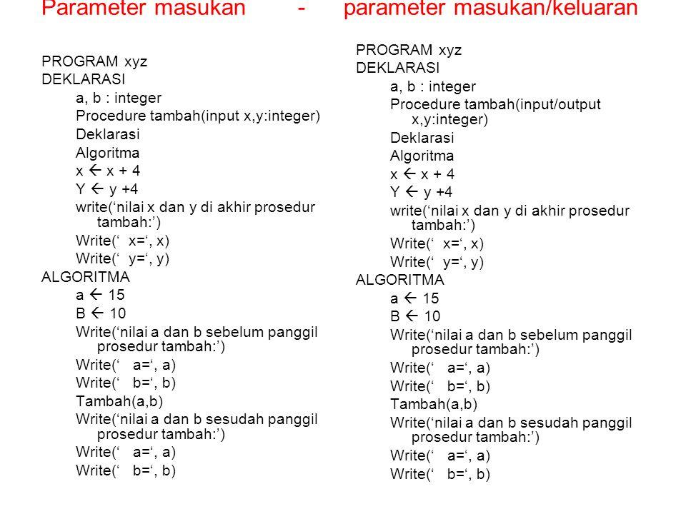 Parameter masukan - parameter masukan/keluaran