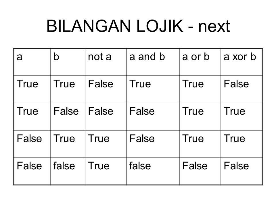 BILANGAN LOJIK - next a b not a a and b a or b a xor b True False