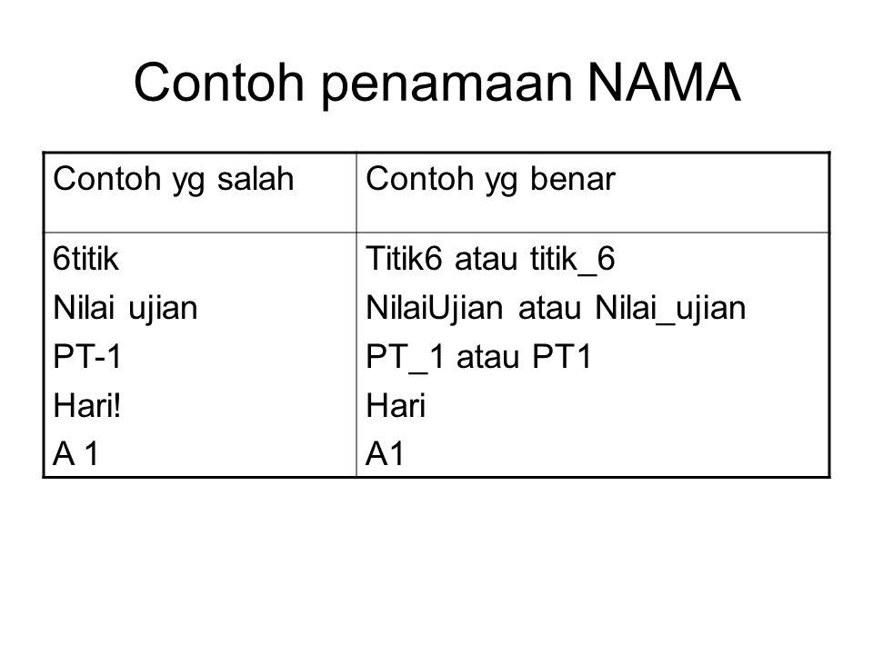 Contoh penamaan NAMA Contoh yg salah Contoh yg benar 6titik