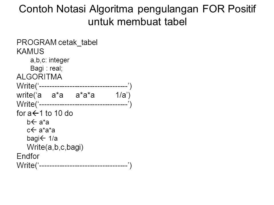 Contoh Notasi Algoritma pengulangan FOR Positif untuk membuat tabel