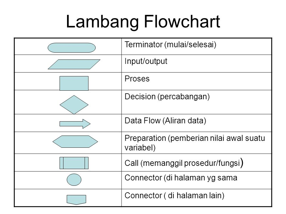 Lambang Flowchart Terminator (mulai/selesai) Input/output Proses