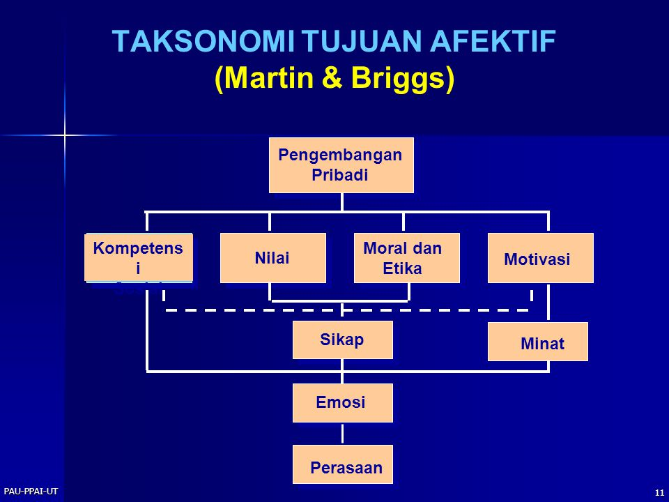 TAKSONOMI TUJUAN AFEKTIF (Martin & Briggs)