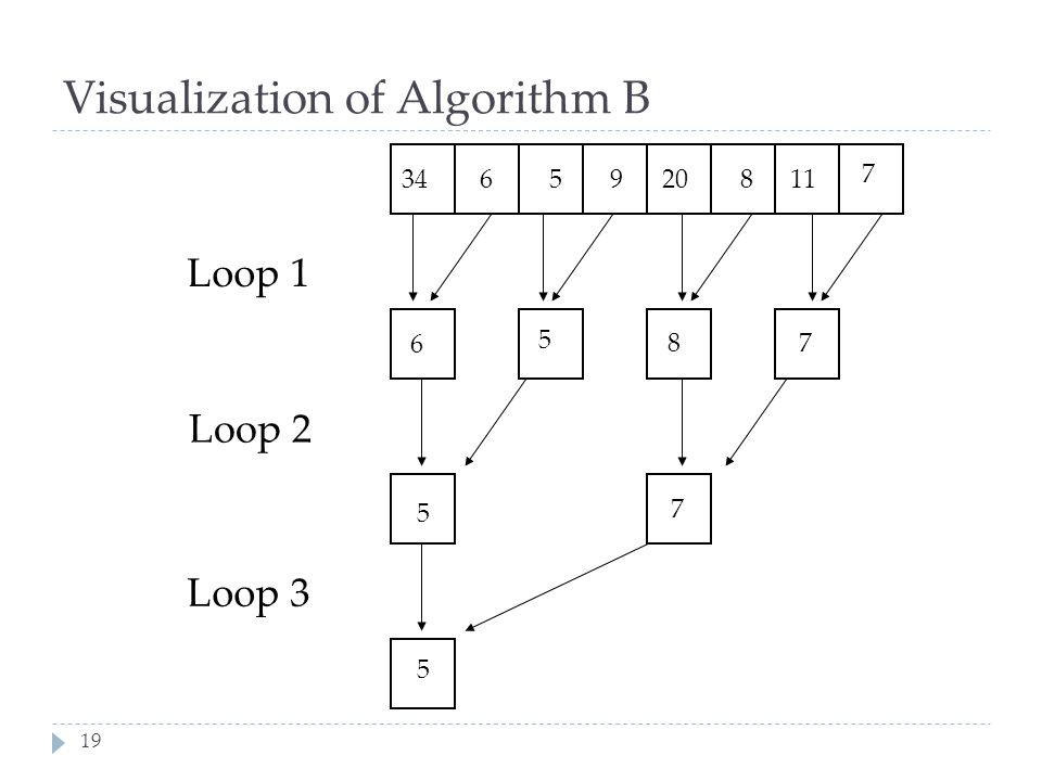 Visualization of Algorithm B