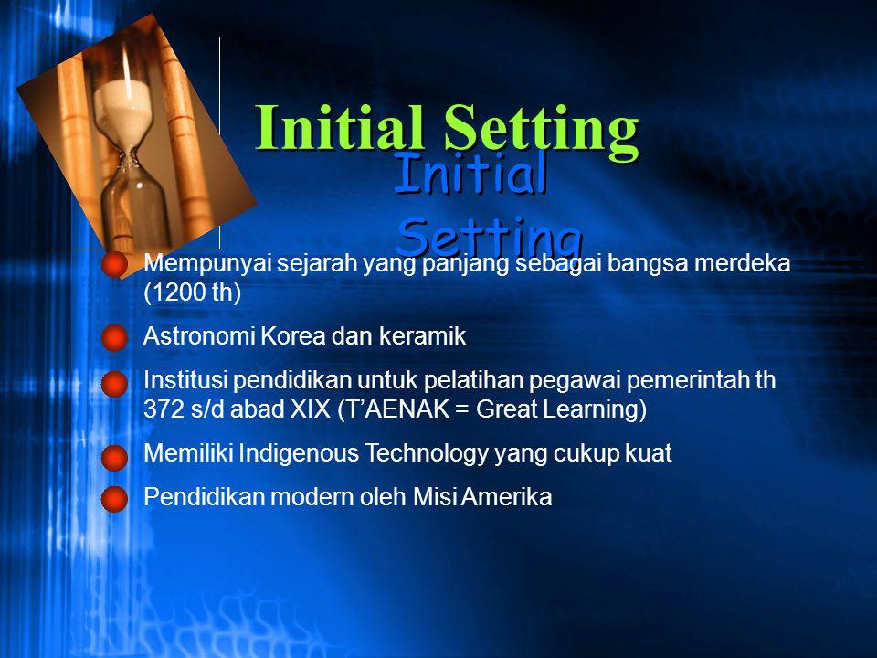 Initial Setting Initial Setting