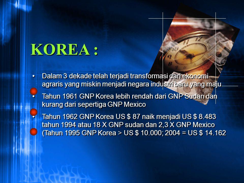 KOREA : Dalam 3 dekade telah terjadi transformasi dari ekonomi agraris yang miskin menjadi negara industri baru yang maju.