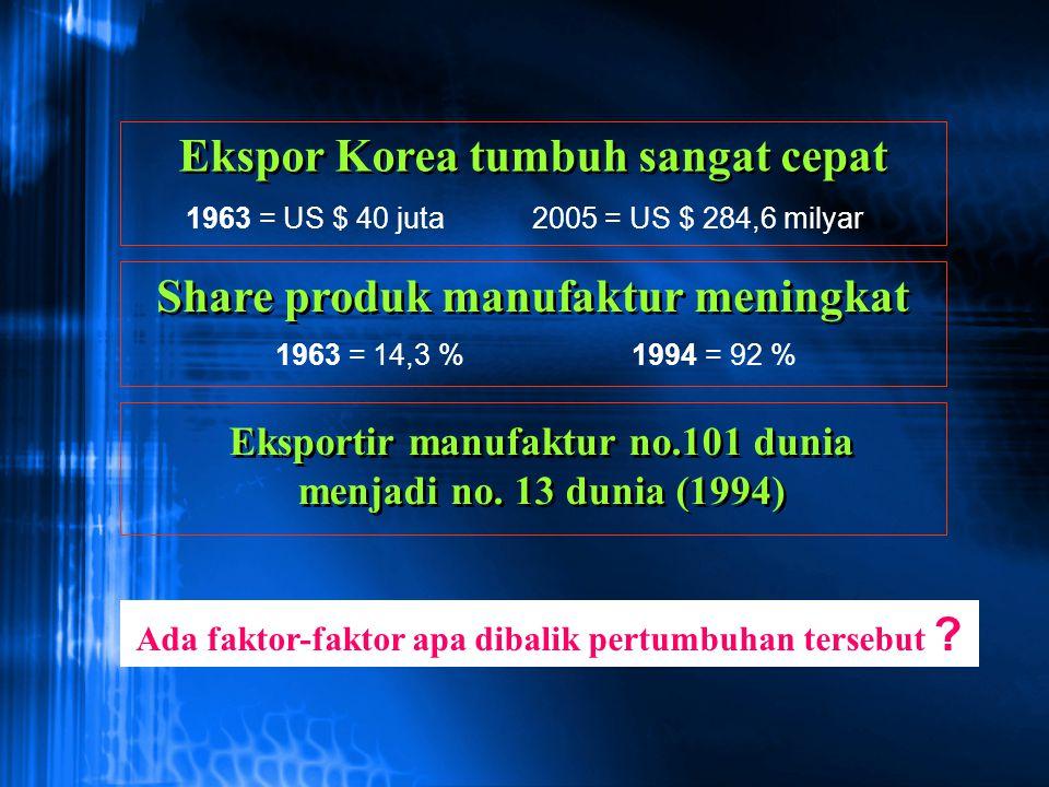 Ekspor Korea tumbuh sangat cepat Share produk manufaktur meningkat