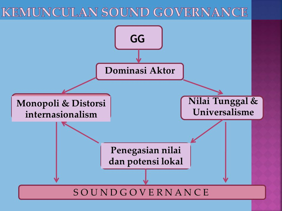 Kemunculan Sound governance
