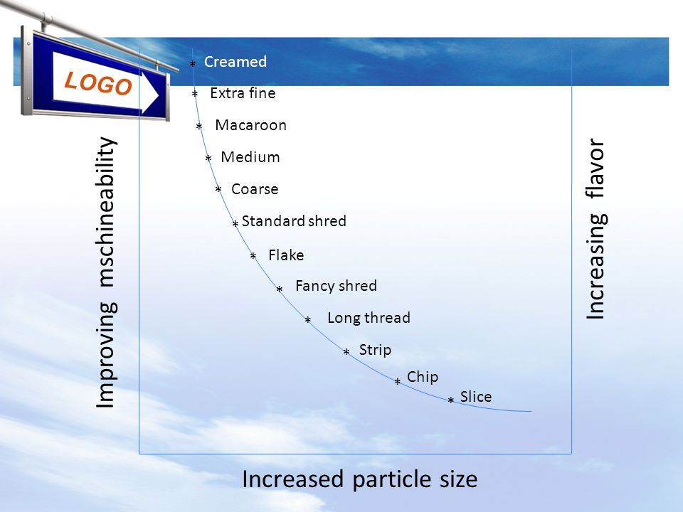 Increased particle size