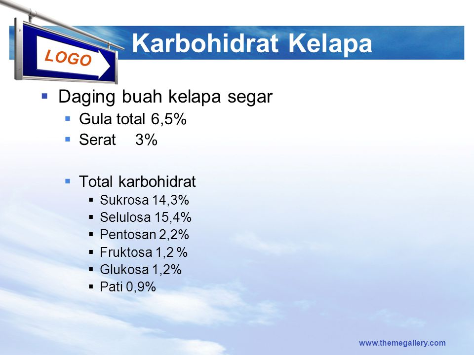 Karbohidrat Kelapa Daging buah kelapa segar Gula total 6,5% Serat 3%