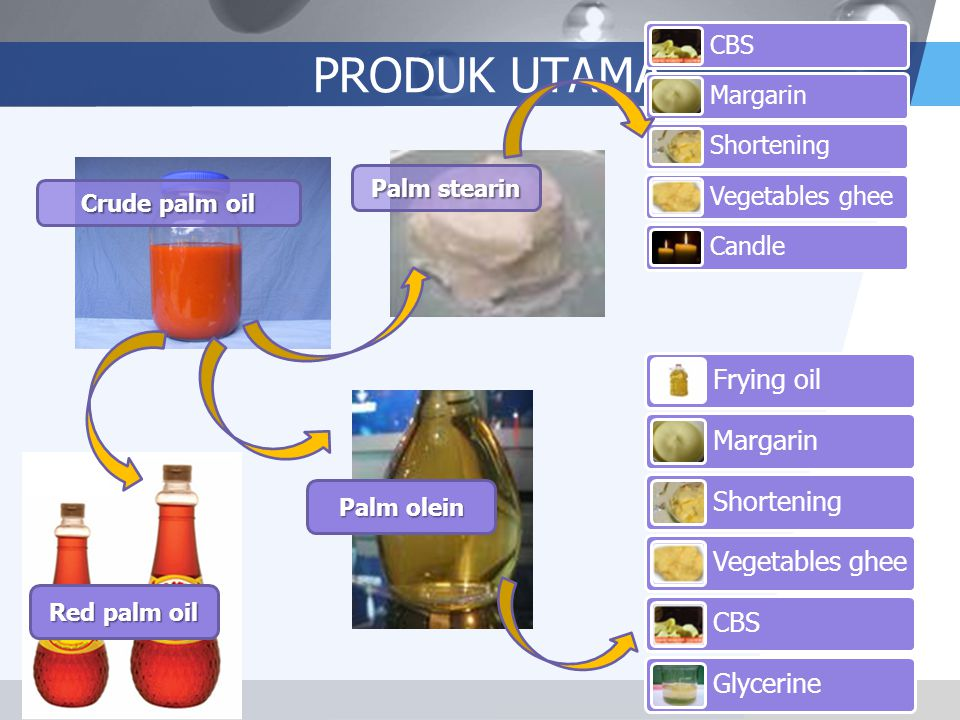 PRODUK UTAMA Palm stearin Crude palm oil Palm olein Red palm oil CBS