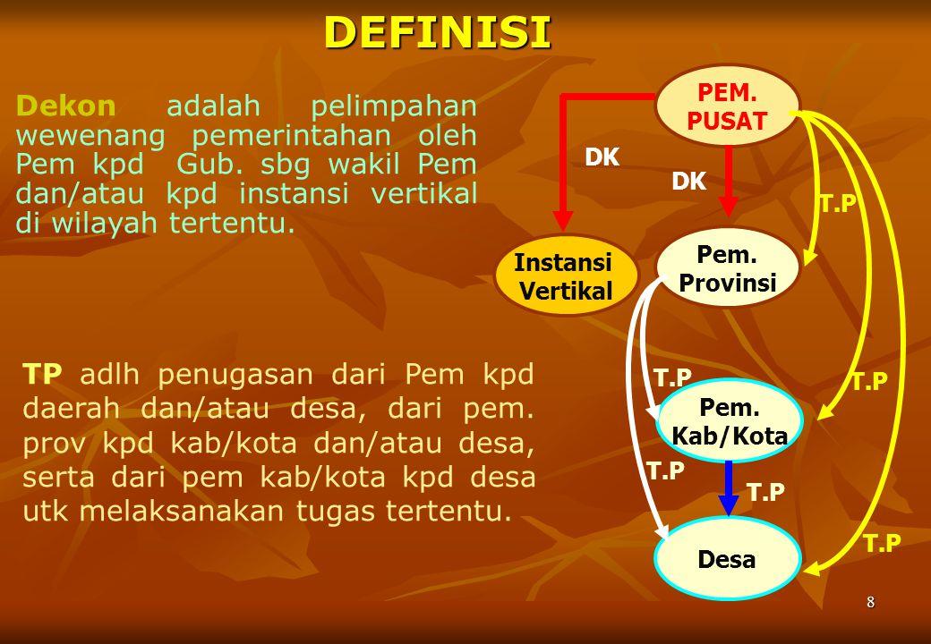 ISI PP 7/2008 TTG DEKON DAN TP Bab I Ketentuan Umum (Pasal 1)