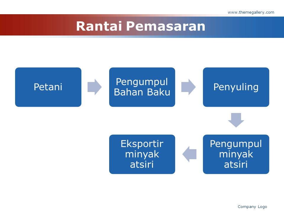 Rantai Pemasaran www.themegallery.com Company Logo Petani