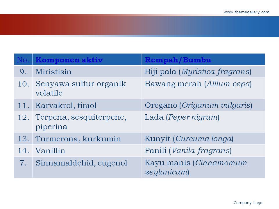 Biji pala (Myristica fragrans) 10. Senyawa sulfur organik volatile