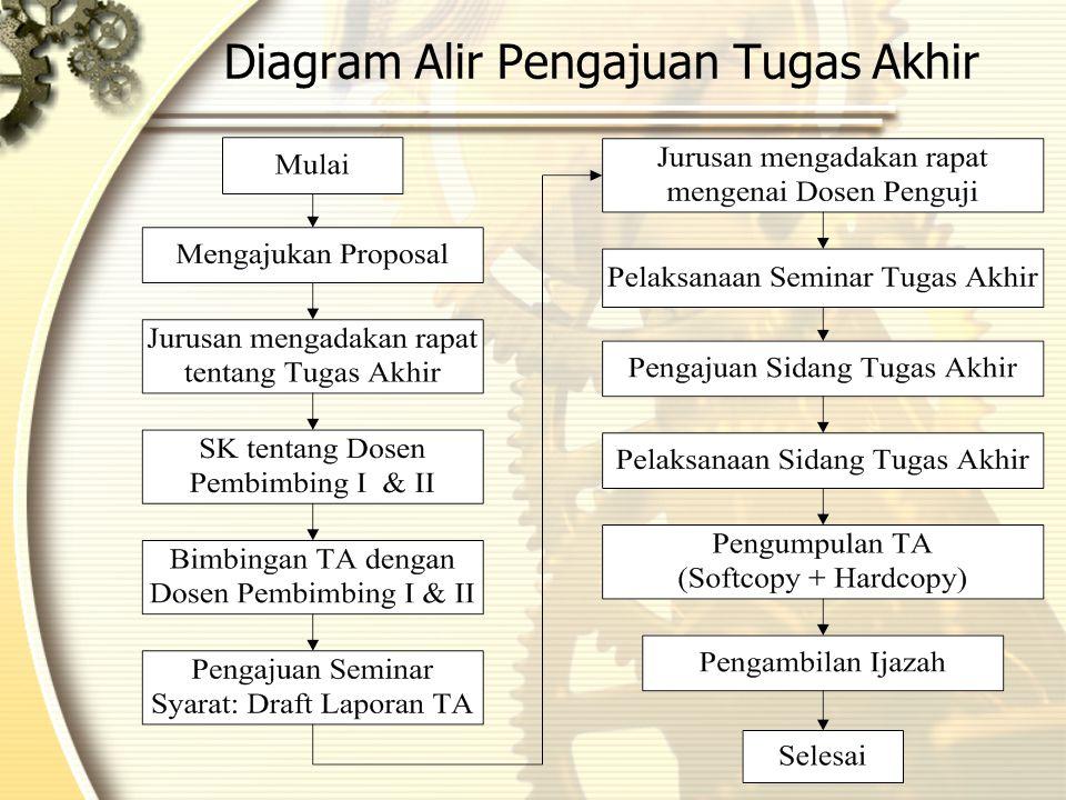 Diagram Alir Pengajuan Tugas Akhir