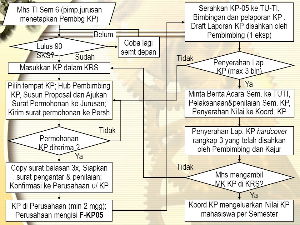 Mhs TI Sem 6 (pimp.jurusan menetapkan Pembbg KP)