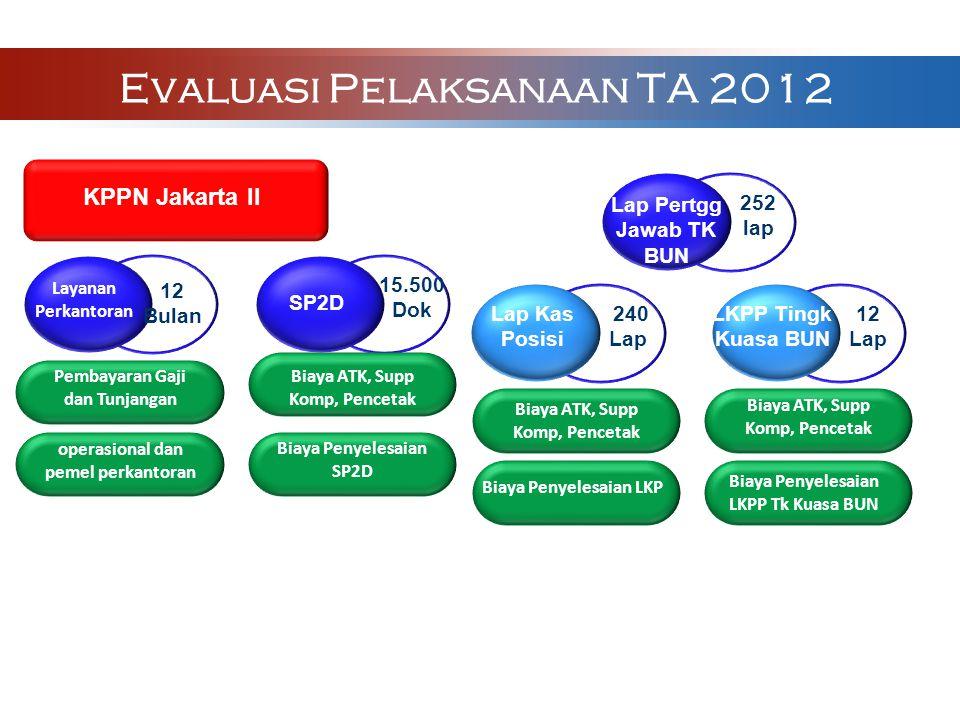 Evaluasi Pelaksanaan TA 2012