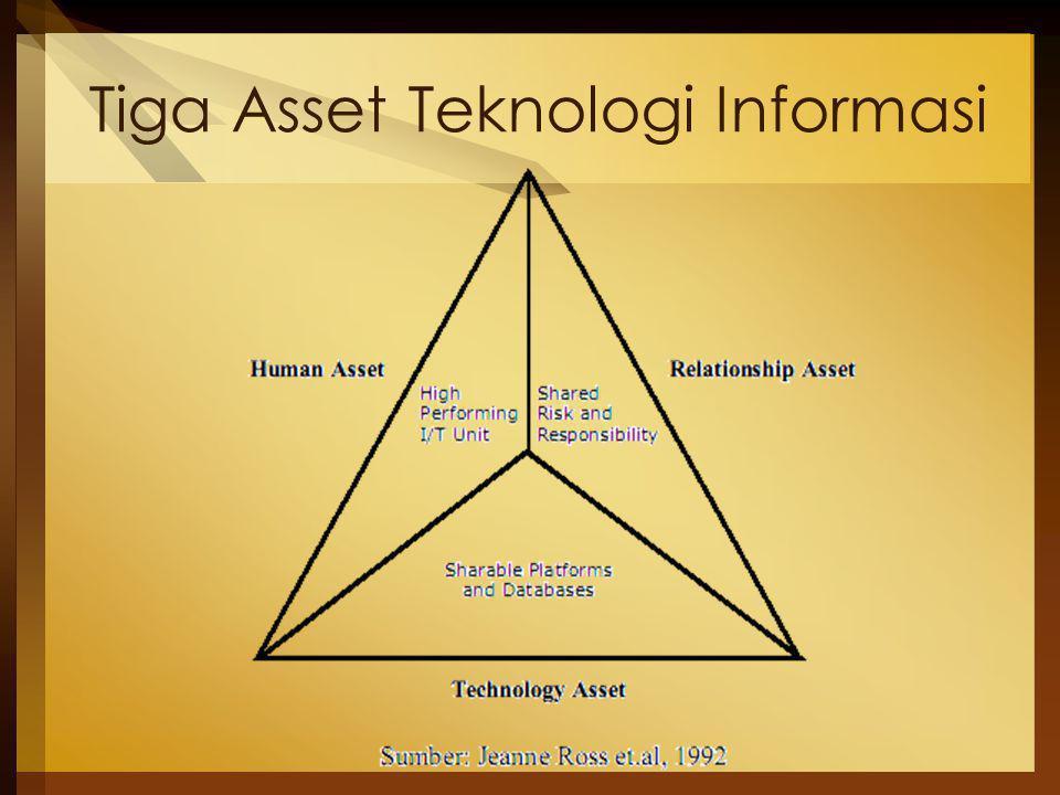 Tiga Asset Teknologi Informasi