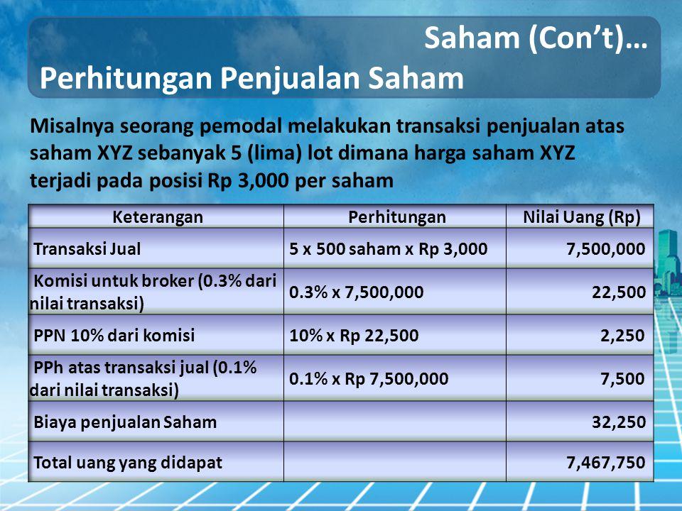 Perhitungan Penjualan Saham