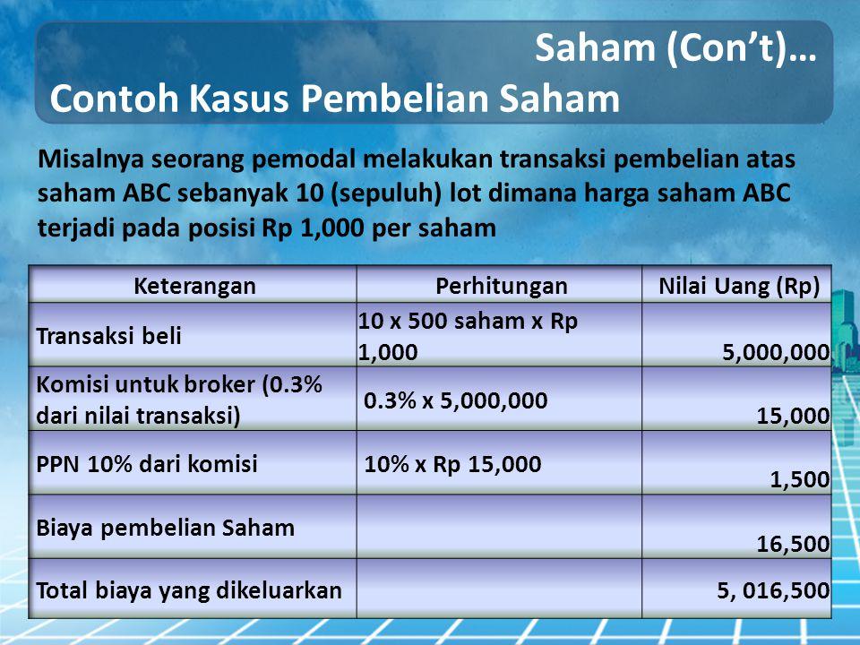Contoh Kasus Pembelian Saham