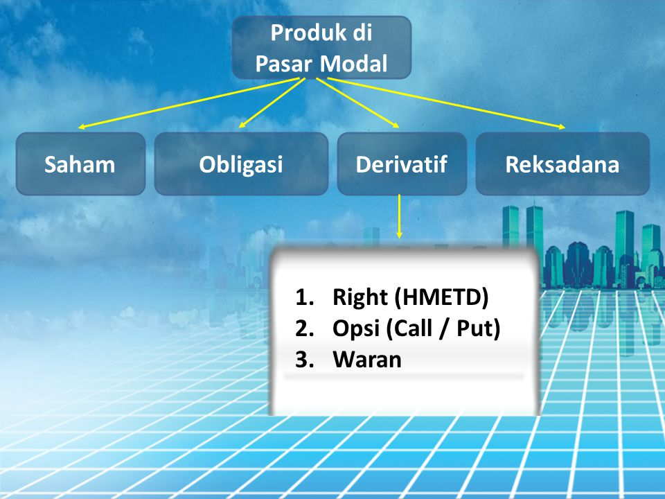 Produk di Pasar Modal Saham Obligasi Derivatif Reksadana Right (HMETD) Opsi (Call / Put) Waran