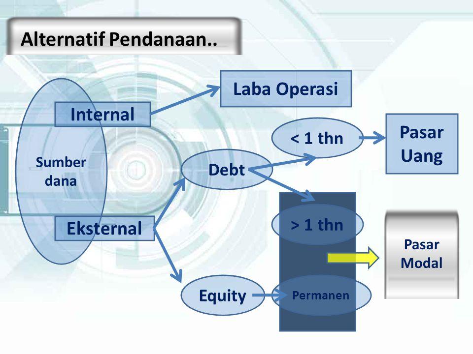 Alternatif Pendanaan.. Laba Operasi Internal Pasar Uang Eksternal
