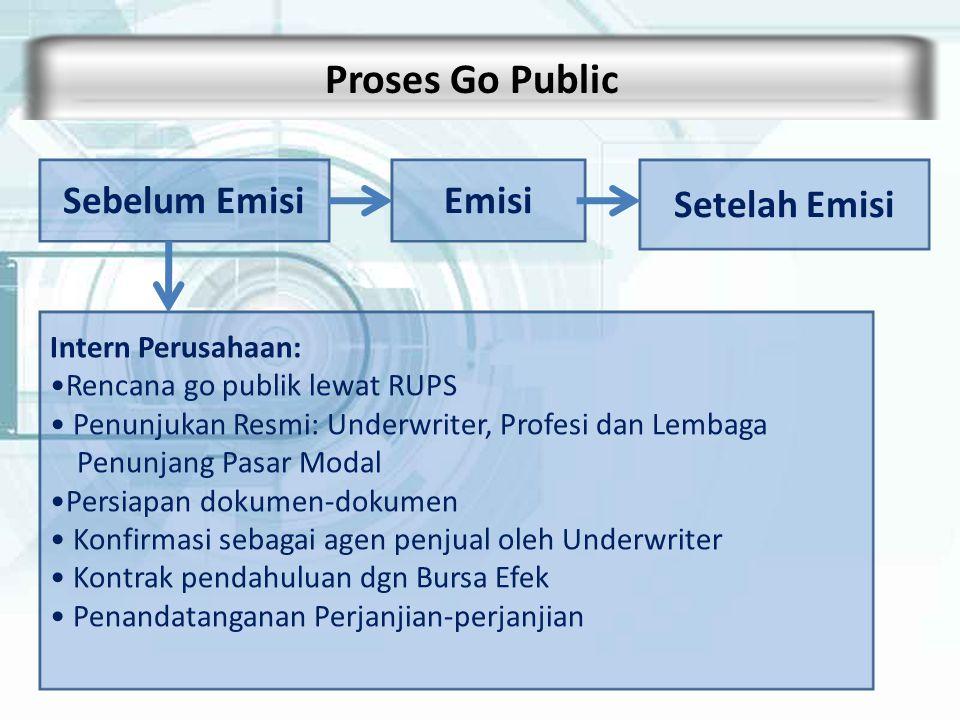 Proses Go Public Sebelum Emisi Emisi Setelah Emisi Intern Perusahaan: