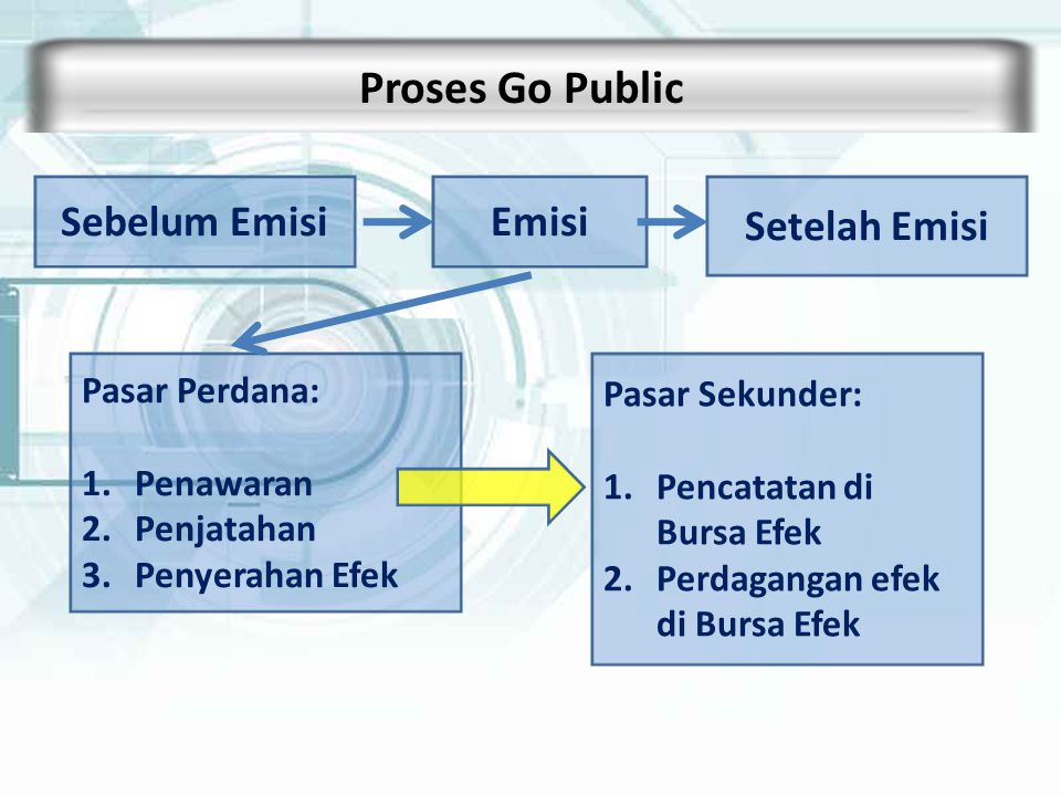 Proses Go Public Sebelum Emisi Emisi Setelah Emisi Pasar Perdana: