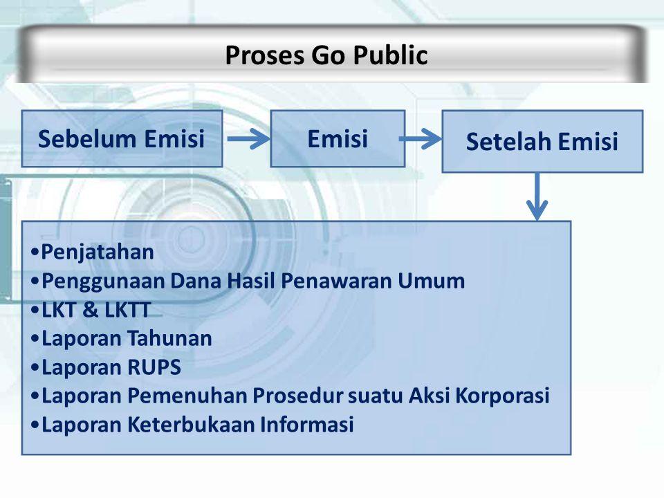 Proses Go Public Sebelum Emisi Emisi Setelah Emisi Penjatahan