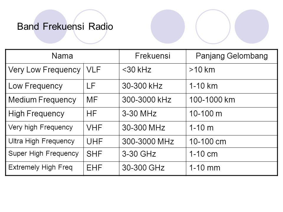 Band Frekuensi Radio Nama Frekuensi Panjang Gelombang