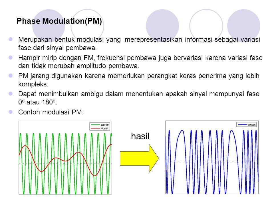 hasil Phase Modulation(PM)