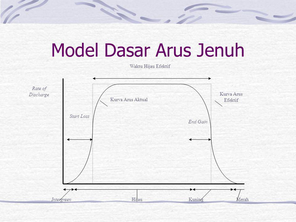 Model Dasar Arus Jenuh Waktu Hijau Efektif Rate of Discharge