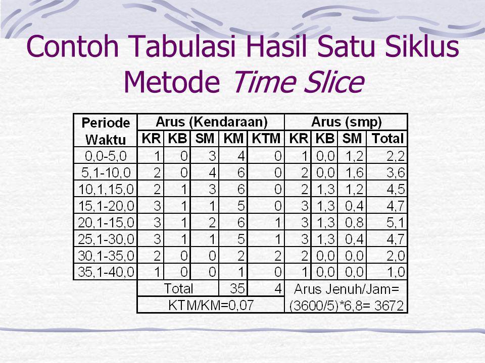 Contoh Tabulasi Hasil Satu Siklus Metode Time Slice