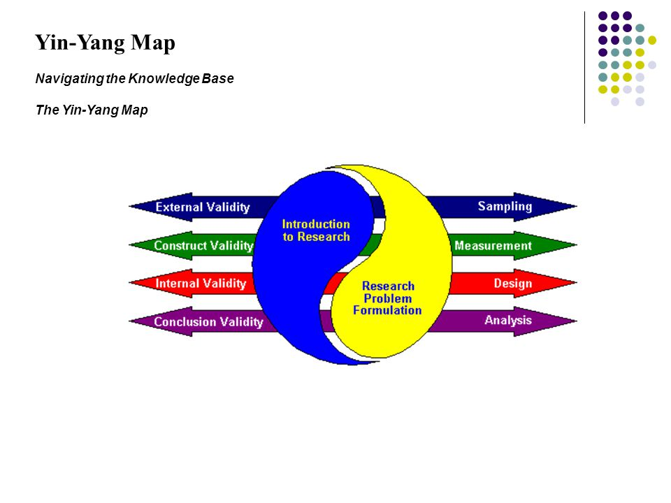 Yin-Yang Map Navigating the Knowledge Base The Yin-Yang Map
