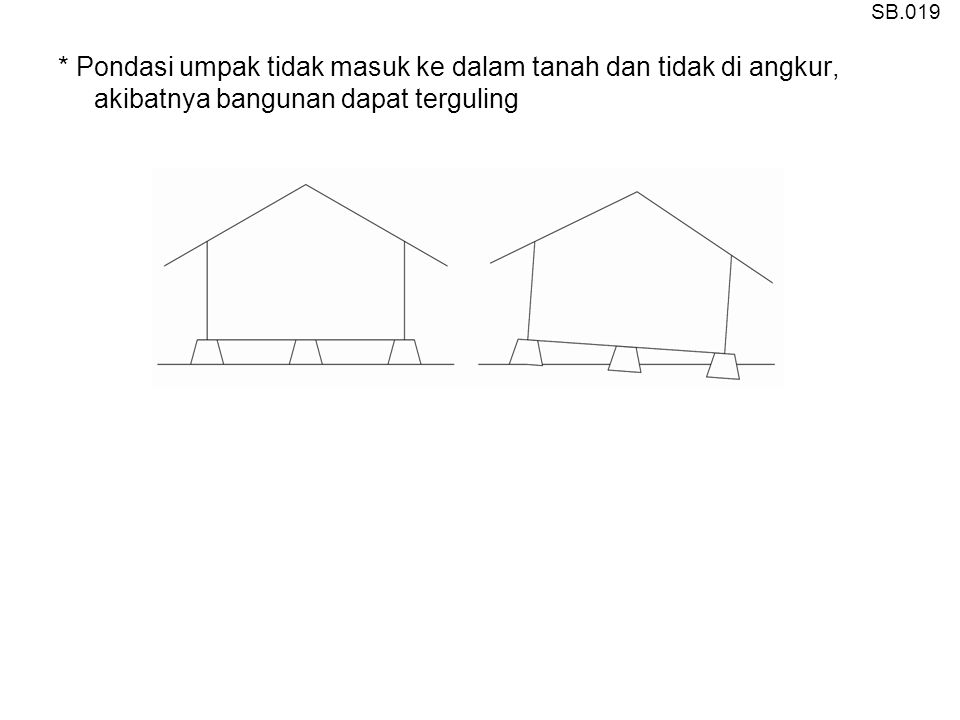 SB.019 * Pondasi umpak tidak masuk ke dalam tanah dan tidak di angkur, akibatnya bangunan dapat terguling.