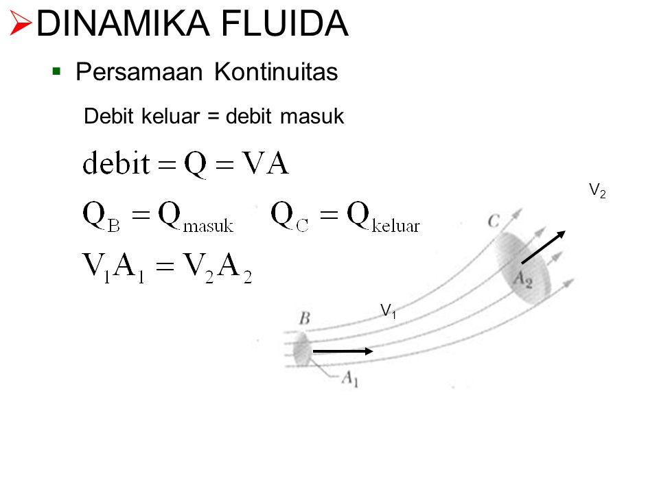DINAMIKA FLUIDA Persamaan Kontinuitas Debit keluar = debit masuk V2 V1